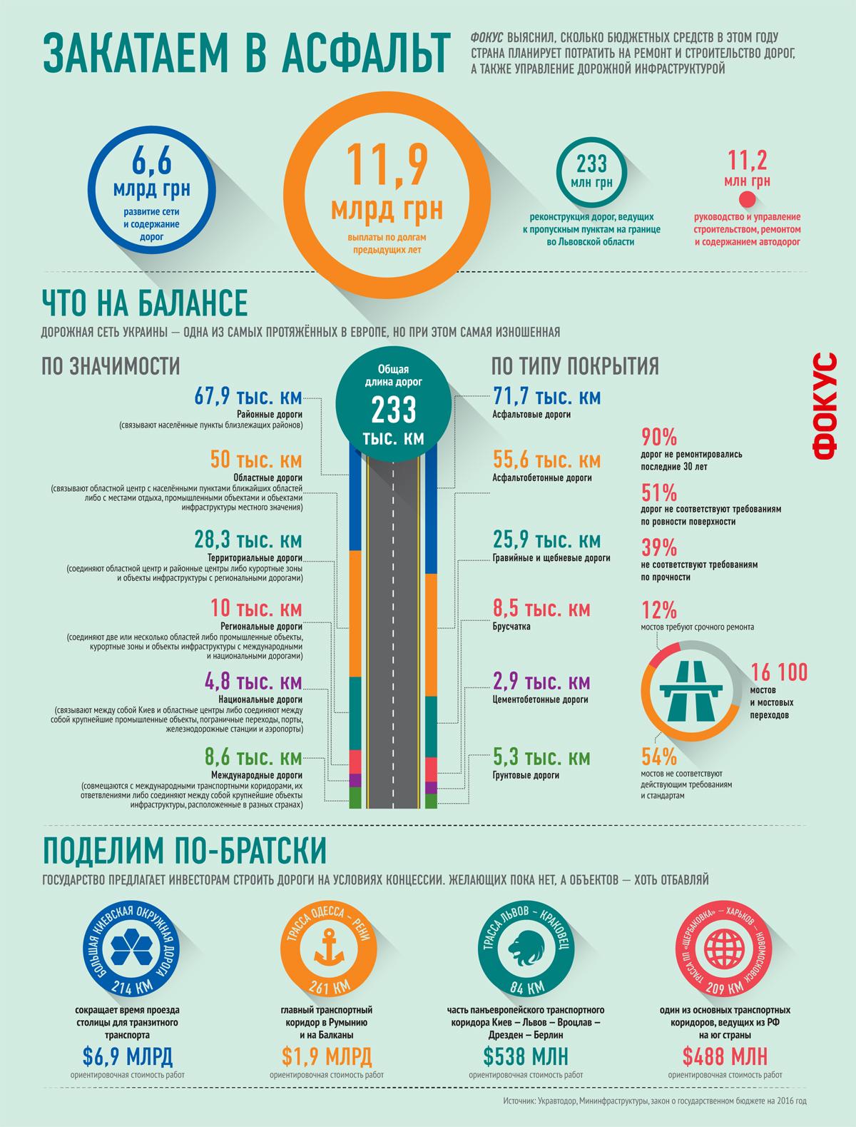 Инфографика дороги Украины