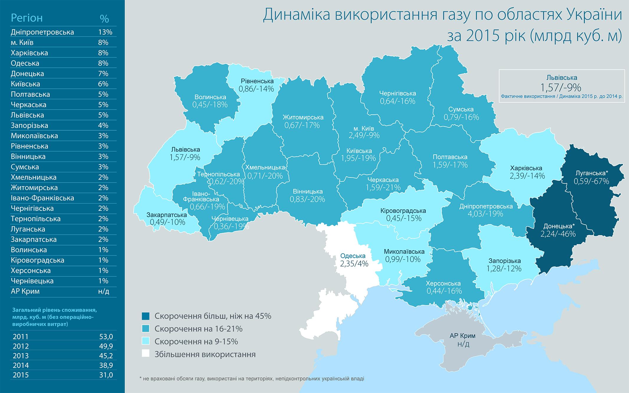 Карта потребления газа в Украине