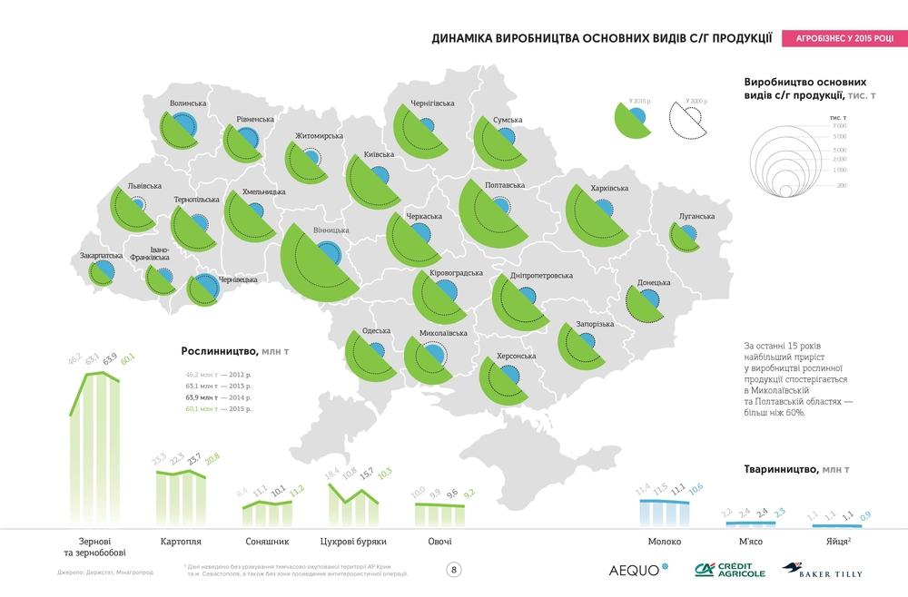 Сельское хозяйство Украины (карта)