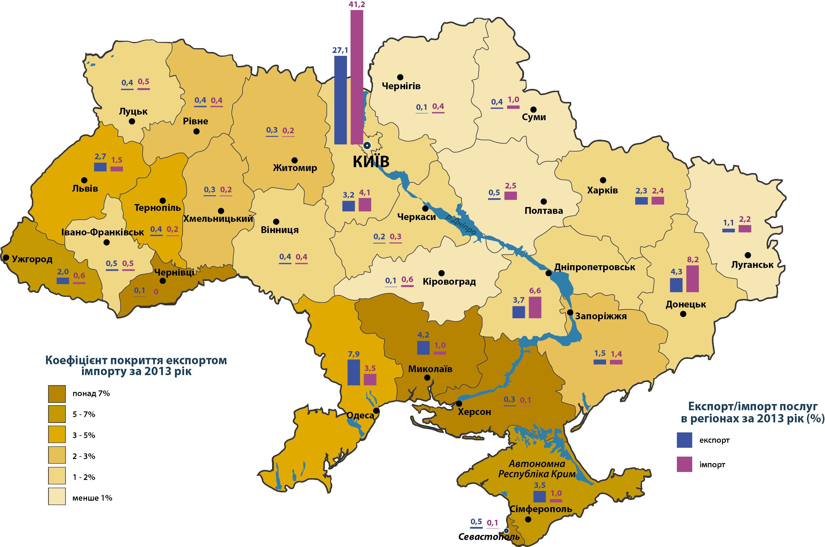 Экспорт/импорт услуг в Украине