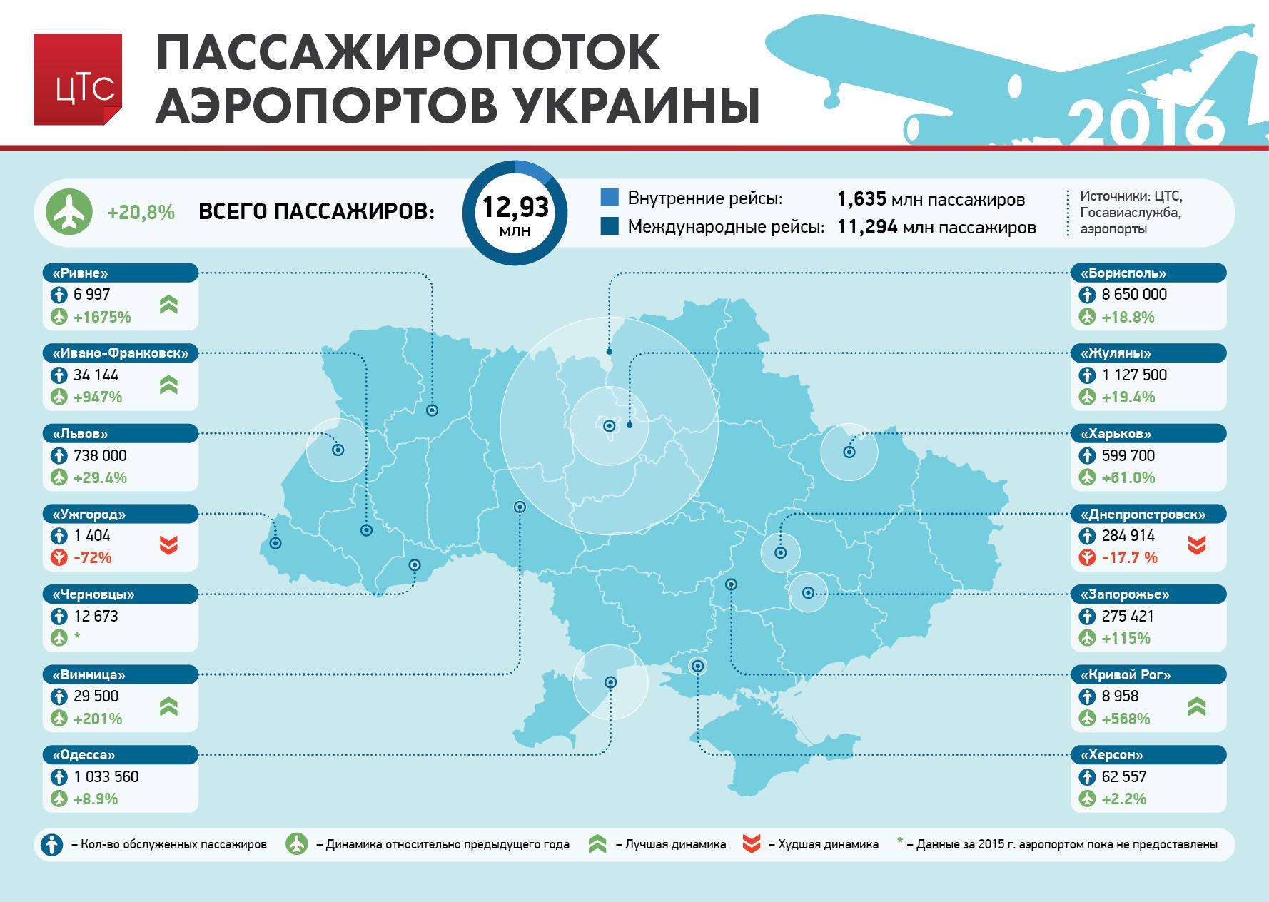 Пассажиропоток аэропортов Украины (карта)